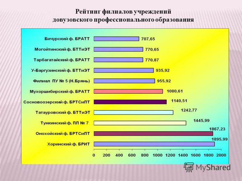 Рейтинг филиалов учреждений довузовского профессионального образования