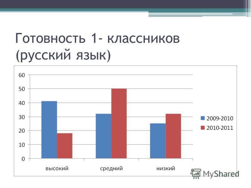 Готовность 1- классников (русский язык)