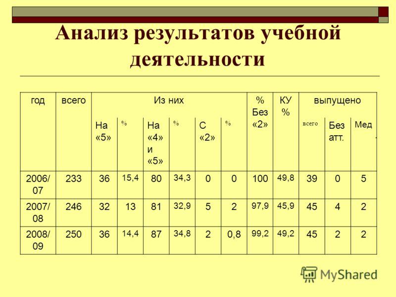 Анализ результатов учебной деятельности годвсегоИз них% Без «2» КУ % выпущено На «5» % На «4» и «5» % С «2» %всего Без атт. Мед. 2006/ 07 23336 15,4 80 34,3 00100 49,8 3905 2007/ 08 246321381 32,9 52 97,945,9 4542 2008/ 09 250 36 14,4 87 34,8 20,8 99