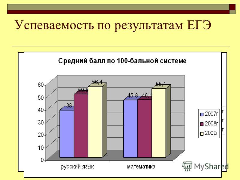 Успеваемость по результатам ЕГЭ