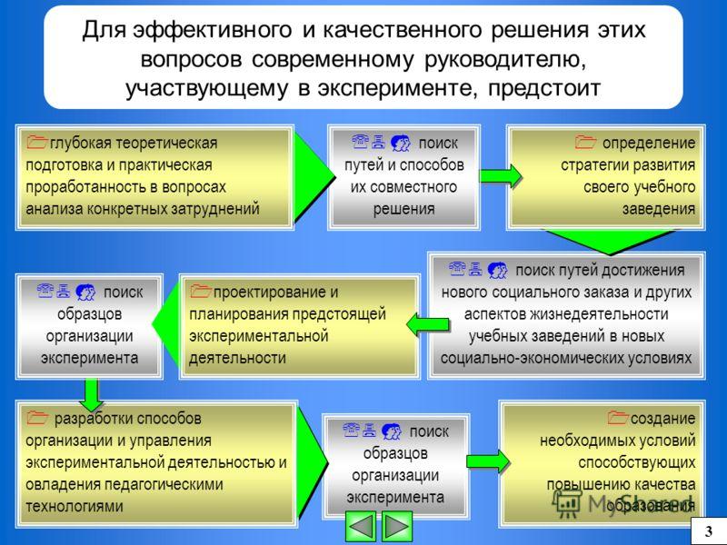 разработки способов организации и управления экспериментальной деятельностью и овладения педагогическими технологиями Для эффективного и качественного решения этих вопросов современному руководителю, участвующему в эксперименте, предстоит поиск путей
