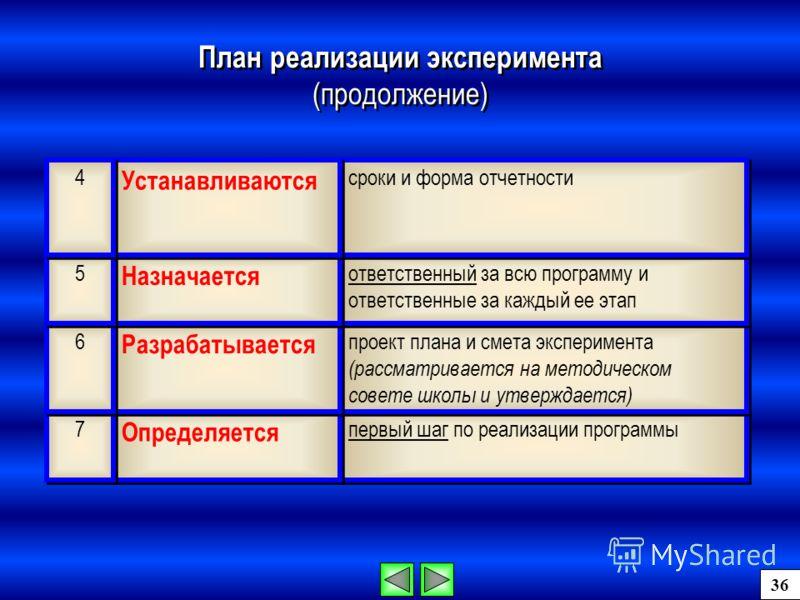 первый шаг по реализации программы Определяется 7 7 проект плана и смета эксперимента (рассматривается на методическом совете школы и утверждается) Разрабатывается 6 6 ответственный за всю программу и ответственные за каждый ее этап Назначается 5 5 с