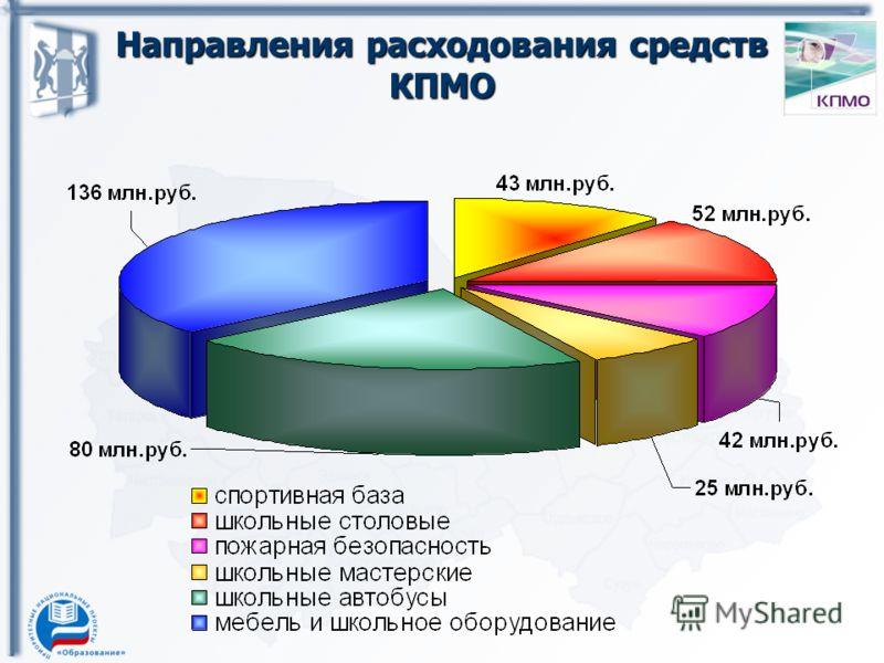 Направления расходования средств КПМО
