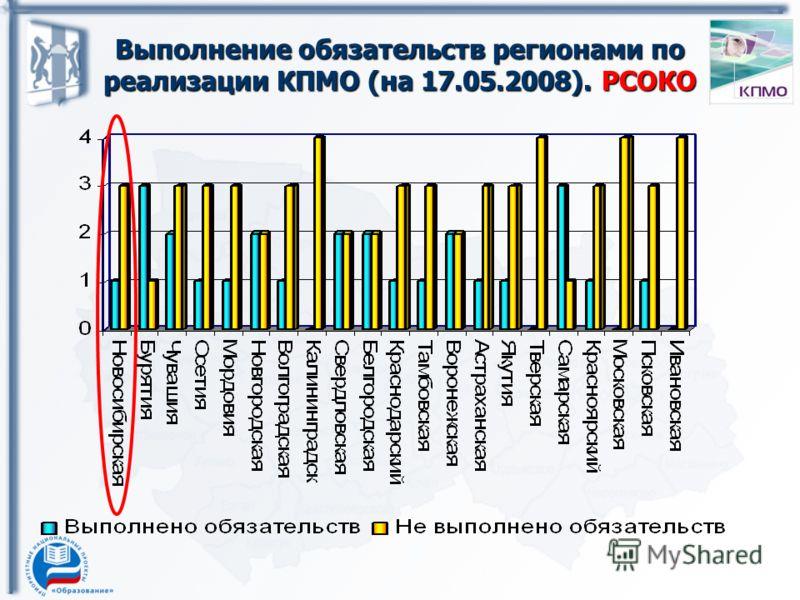 Выполнение обязательств регионами по реализации КПМО (на 17.05.2008). РСОКО