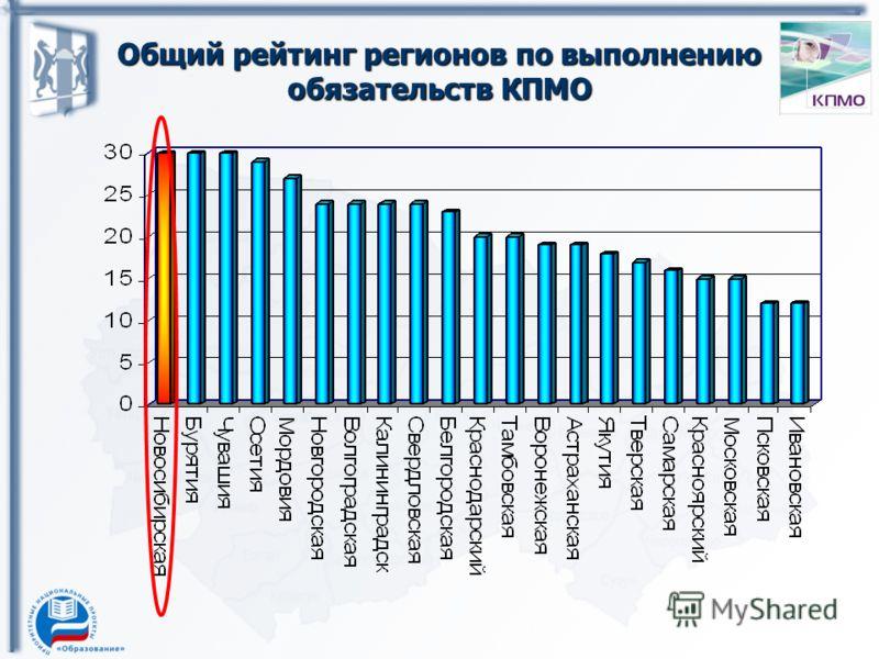 Общий рейтинг регионов по выполнению обязательств КПМО