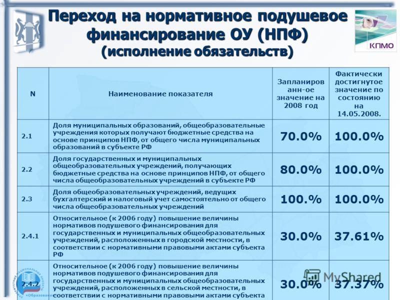 Переход на нормативное подушевое финансирование ОУ (НПФ) (исполнение обязательств) NНаименование показателя Запланиров анн-ое значение на 2008 год Фактически достигнутое значение по состоянию на 14.05.2008. 2.1 Доля муниципальных образований, общеобр