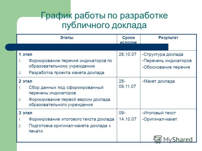 График работы по разработке публичного доклада ЭтапыСроки исполне ния Результат 1 этап 1. Формирование перечня индикаторов по образовательному учреждению 2. Разработка проекта макета доклада 26.10.07-Структура доклада -Перечень индикаторов -Обоснован