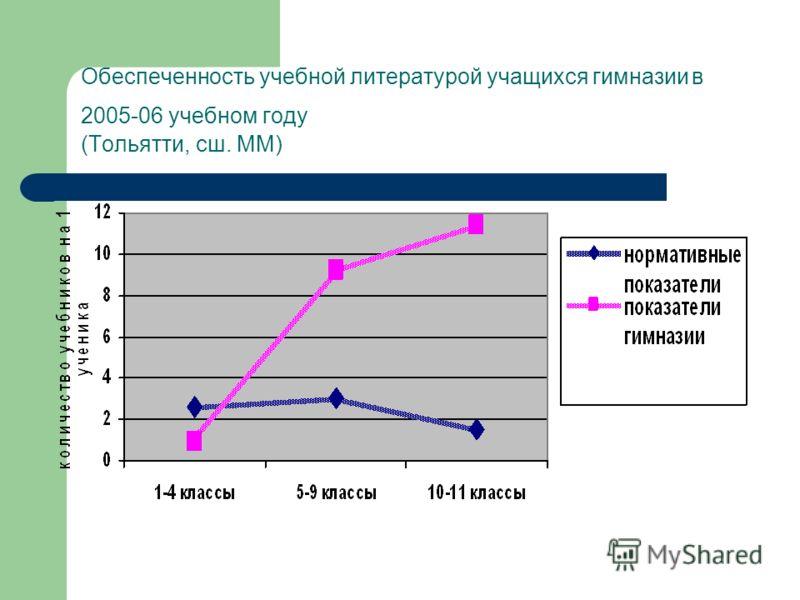 Обеспеченность учебной литературой учащихся гимназии в 2005-06 учебном году (Тольятти, сш. MM)