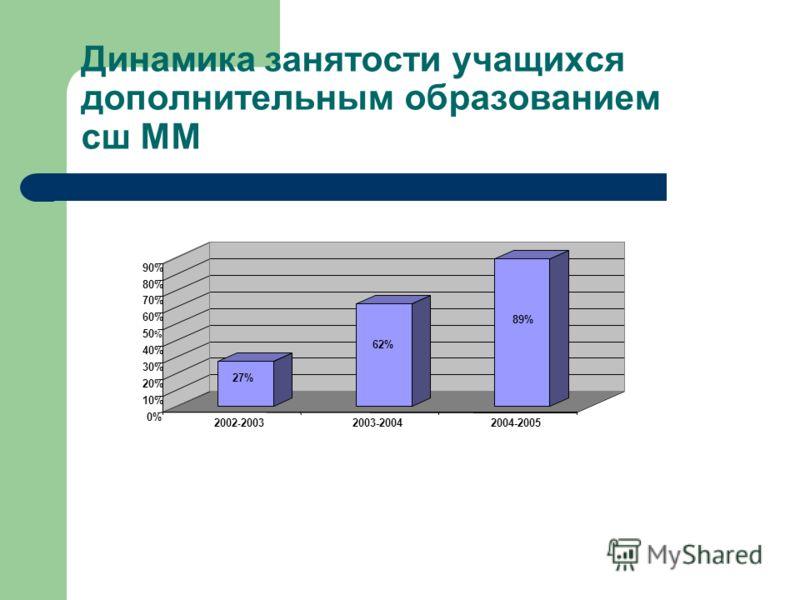 Динамика занятости учащихся дополнительным образованием сш ММ 27% 62% 89% 0% 10% 20% 30% 40% 50 % 60% 70% 80% 90% 2002 - 20032003-20042004-2005