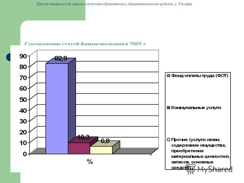 Соотношение статей финансирования в 2005 г. Центр независимой оценки качества образования и образовательного аудита, г. Самара