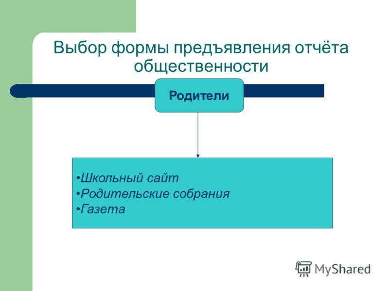 Выбор формы предъявления отчёта общественности Родители Школьный сайт Родительские собрания Газета