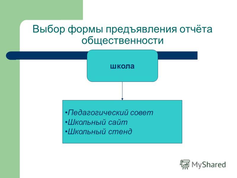 Выбор формы предъявления отчёта общественности школа Педагогический совет Школьный сайт Школьный стенд