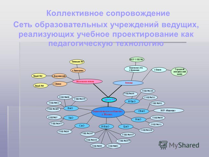 Коллективное сопровождение Сеть образовательных учреждений ведущих, реализующих учебное проектирование как педагогическую технологию