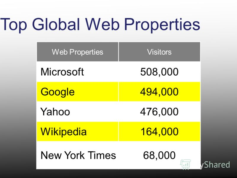 Top Global Web Properties