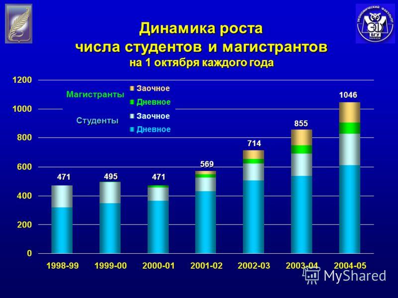 471 495 471 569 714 8551046 Студенты Магистранты Динамика роста числа студентов и магистрантов на 1 октября каждого года