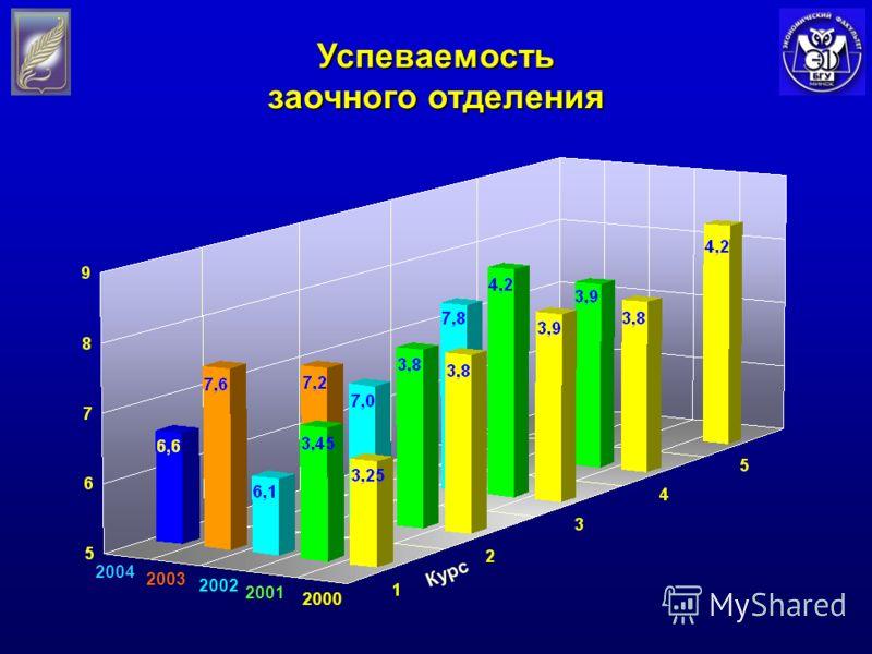 Успеваемость заочного отделения 2000 2001 2002 2003 2004 Курс