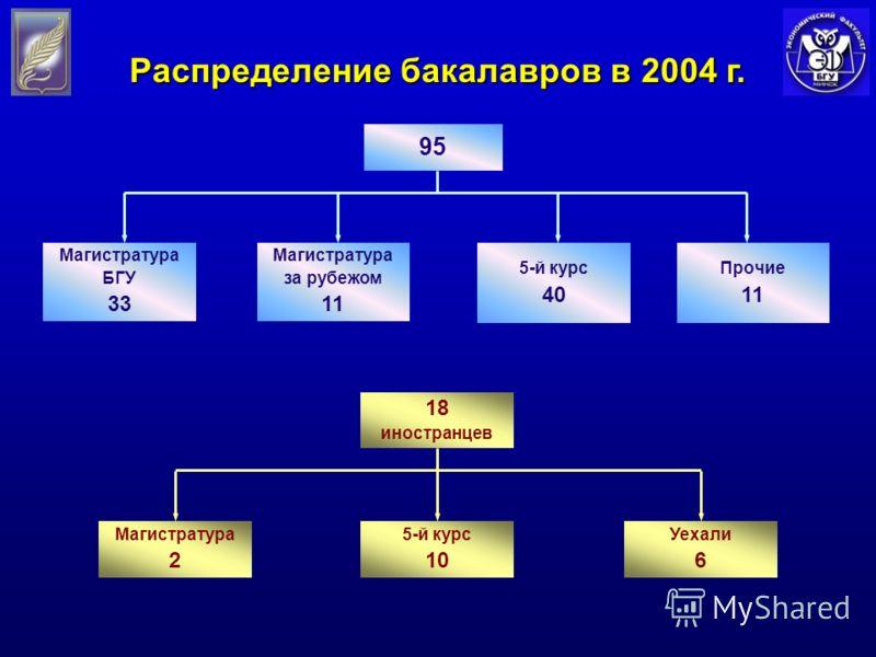 Магистратура за рубежом 11 5-й курс 40 Прочие 11 Магистратура БГУ 33 95 5-й курс 10 Магистратура 2 Уехали 6 18 иностранцев Распределение бакалавров в 2004 г.