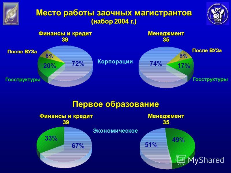 Корпорации Госструктуры После ВУЗа Финансы и кредит 39Менеджмент35 После ВУЗа Место работы заочных магистрантов (набор 2004 г.) 72%74% Первое образование Финансы и кредит 39Менеджмент35 Экономическое 67% 51% 33% 49% 20%17% Госструктуры 9%8%