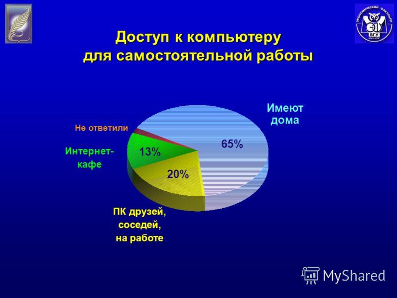 Доступ к компьютеру для самостоятельной работы Имеют дома ПК друзей, соседей, на работе Интернет- кафе Не ответили 65% 20% 13%