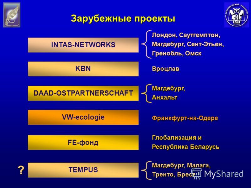 INTAS-NETWORKS Зарубежные проекты KBN DAAD-OSTPARTNERSCHAFT VW-ecologie FE-фонд TEMPUS Вроцлав Франкфурт-на-Одере Глобализация и Республика Беларусь Лондон, Саутгемптон, Магдебург, Сент-Этьен, Гренобль, Омск Магдебург,Анхальт Магдебург, Малага, Трент