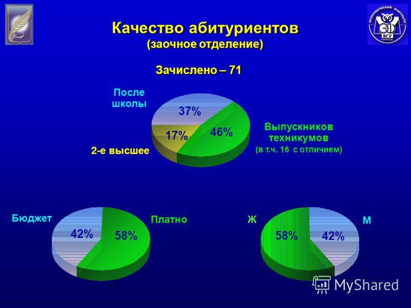 Бюджет ПлатноЖ М Выпускников техникумов (в т.ч. 16 с отличием) Зачислено – 71 2-е высшее Качество абитуриентов (заочное отделение) После школы 58% 42% 58% 42% 17% 37% 46%