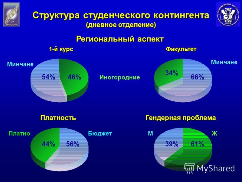 Региональный аспект Иногородние Минчане Структура студенческого контингента (дневное отделение) 1-й курс Факультет 66% 34% МЖ Гендерная проблема 61%39% БюджетПлатноПлатность 56%44% Минчане 46%54%