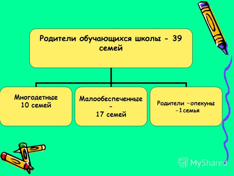 Образование родителей