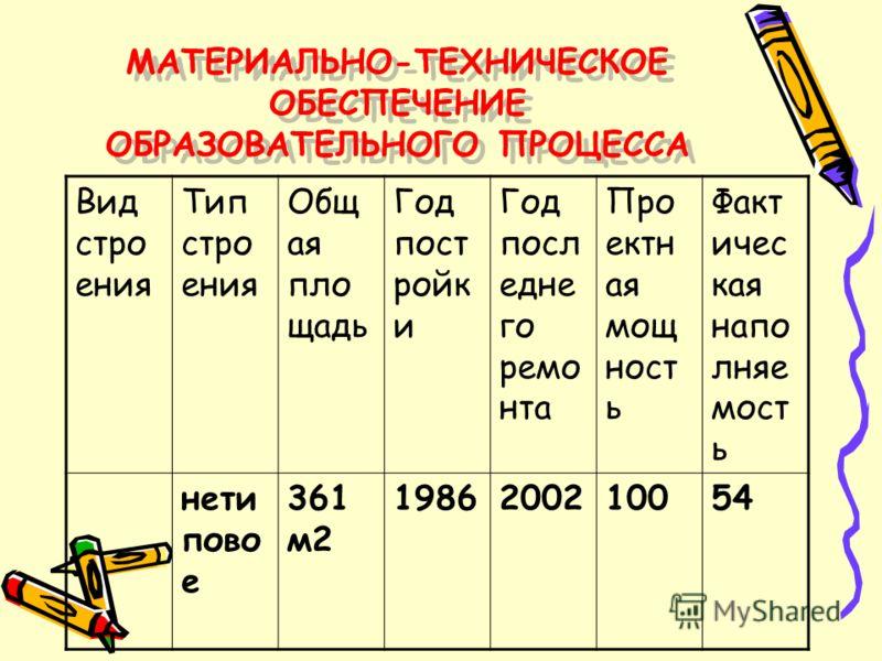 ОРГАНИЗАЦИЯ ОБРАЗОВАТЕЛЬНОГО ПРОЦЕССА ОРГАНИЗАЦИЯ ОБРАЗОВАТЕЛЬНОГО ПРОЦЕССА Организация учебного процесса регламентируется учебным планом, годовым календарным учебным графиком и расписанием занятий