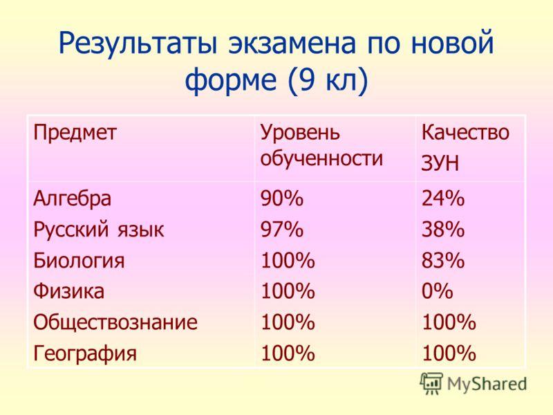 Результаты экзамена по новой форме (9 кл) ПредметУровень обученности Качество ЗУН Алгебра Русский язык Биология Физика Обществознание География 90% 97% 100% 24% 38% 83% 0% 100%