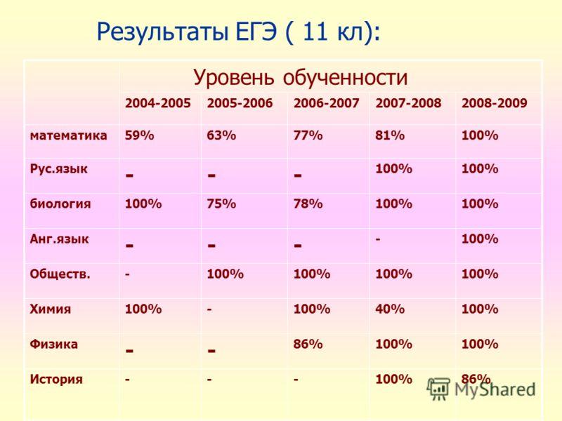 Результаты ЕГЭ ( 11 кл): Уровень обученности 2004-20052005-20062006-20072007-20082008-2009 математика59%63%77%81%100% Рус.язык --- 100% биология100%75%78%100% Анг.язык --- -100% Обществ.-100% Химия100%- 40%100% Физика -- 86%100% История---100%86%