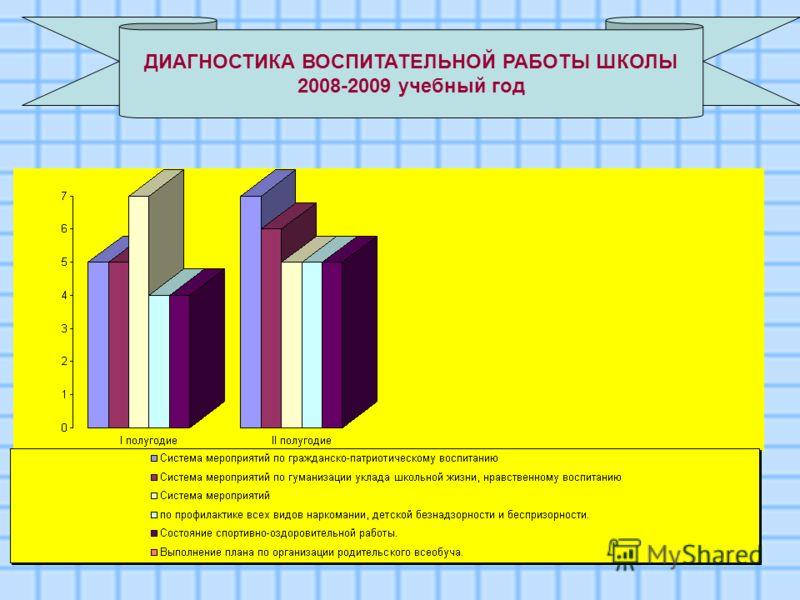 ДИАГНОСТИКА ВОСПИТАТЕЛЬНОЙ РАБОТЫ ШКОЛЫ 2008-2009 учебный год
