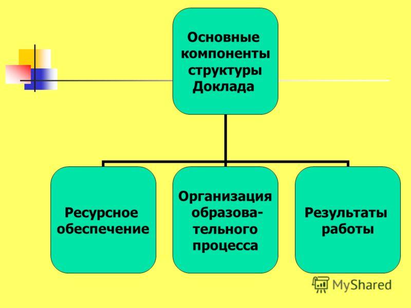 Основные компоненты структуры Доклада Ресурсное обеспечение Организация образова- тельного процесса Результаты работы