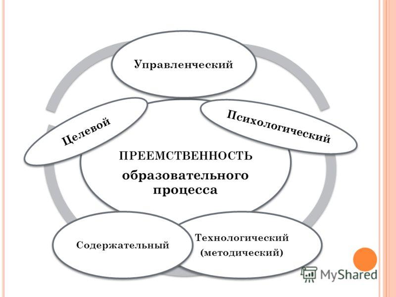ПРЕЕМСТВЕННОСТЬ образовательного процесса Управленческий Психологический Технологический (методический) Содержательный Целевой
