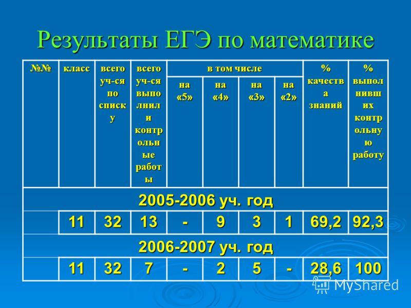 Результаты ЕГЭ по математике класс всего уч-ся по списк у всего уч-ся выпо лнил и контр ольн ые работ ы в том числе % качеств а знаний % выпол нивш их контр ольну ю работу на « 5 » на « 4 » на « 3 » на « 2 » 2005-2006 уч. год 113213-93169,292,3 2006-