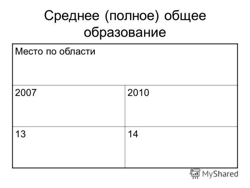 Среднее (полное) общее образование Место по области 20072010 1314