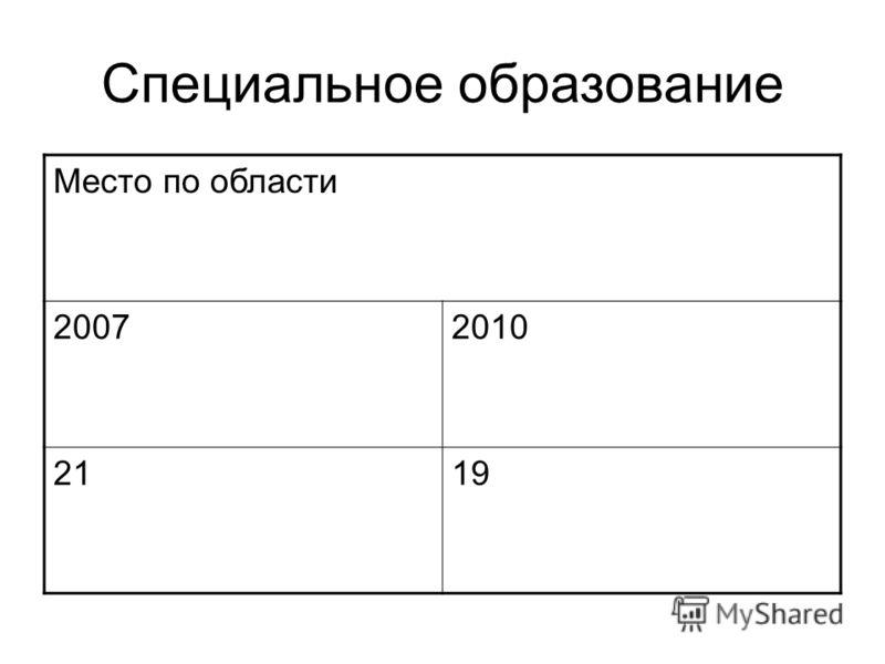 Место по области 20072010 2119