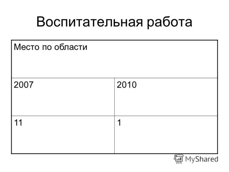 Место по области 20072010 111