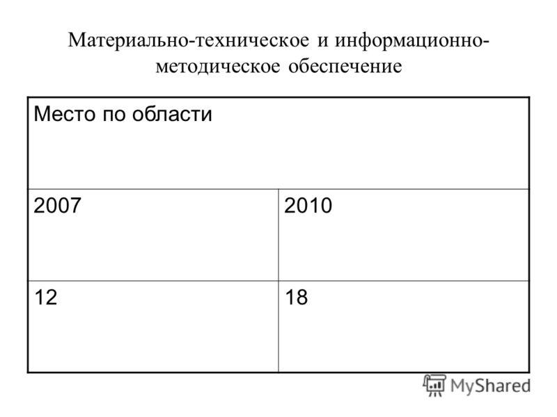 Место по области 20072010 1218