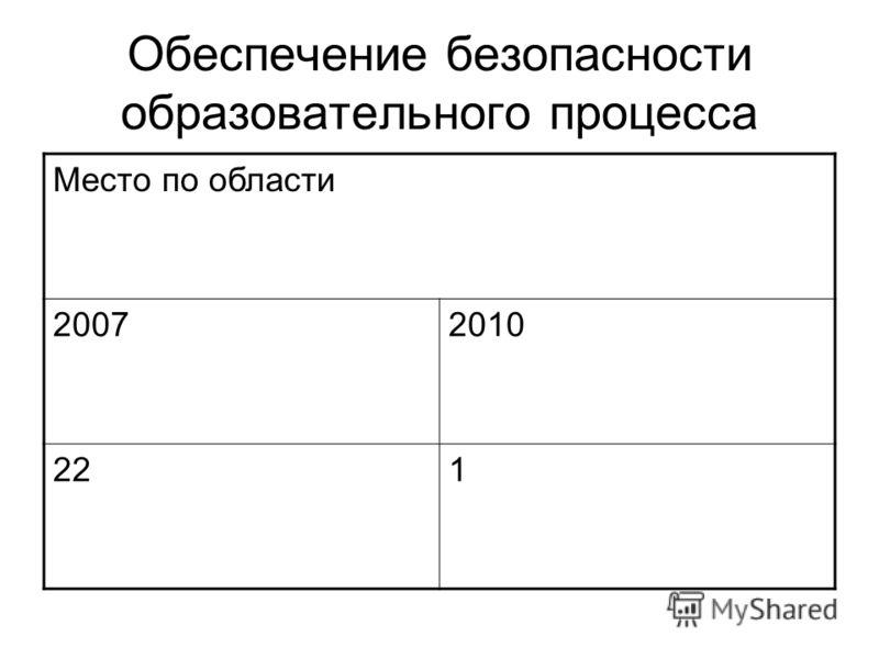 Место по области 20072010 221