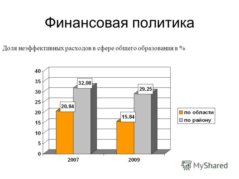 Финансовая политика Доля неэффективных расходов в сфере общего образования в %