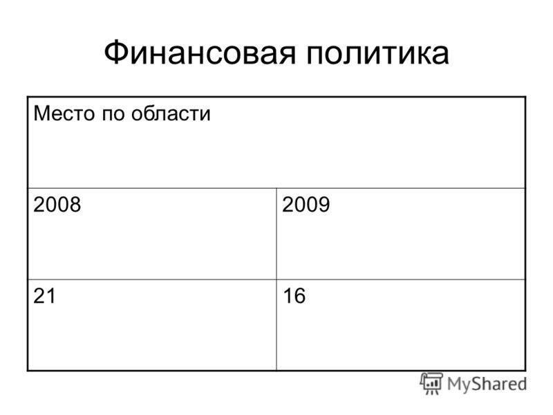 Финансовая политика Место по области 20082009 2116