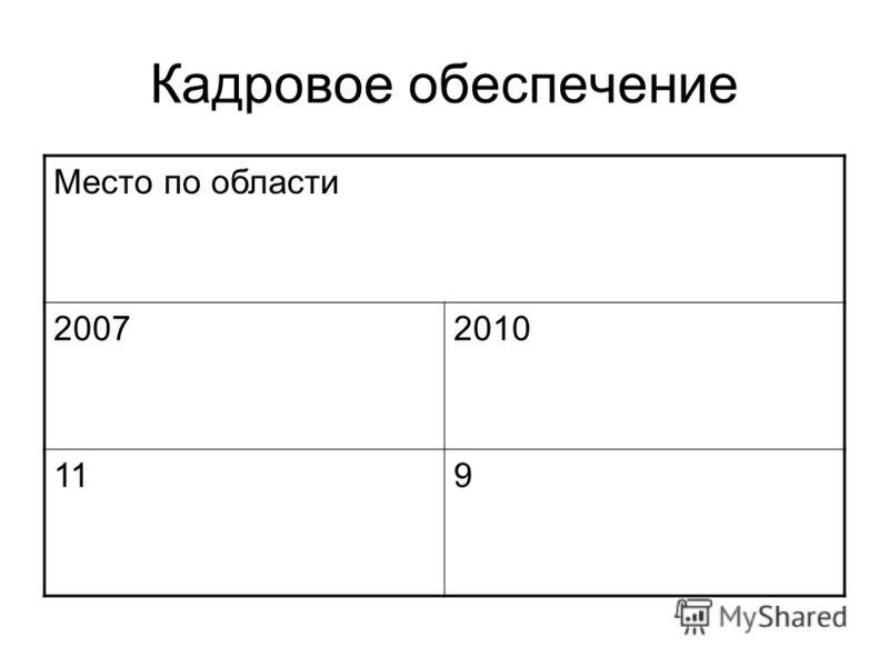 Кадровое обеспечение Место по области 20072010 119