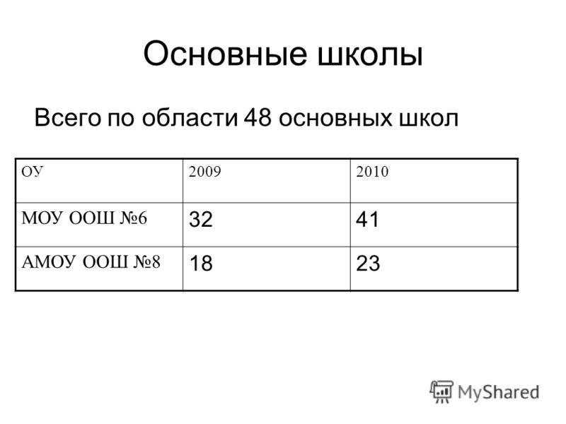 Основные школы Всего по области 48 основных школ ОУ20092010 МОУ ООШ 6 3241 АМОУ ООШ 8 1823