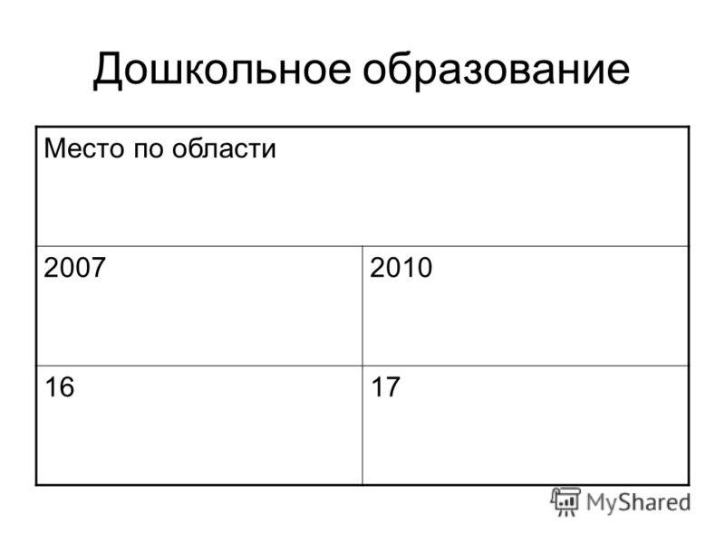 Дошкольное образование Место по области 20072010 1617