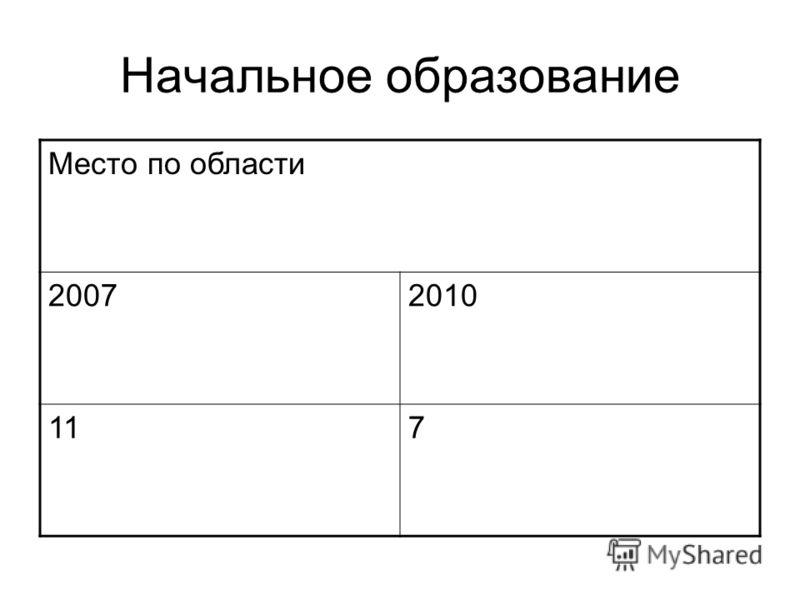 Начальное образование Место по области 20072010 117