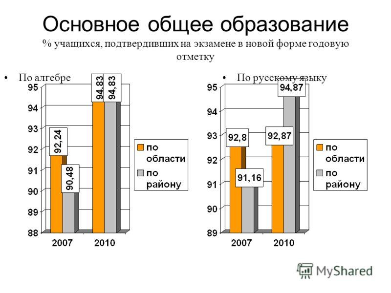 Основное общее образование % учащихся, подтвердивших на экзамене в новой форме годовую отметку По алгебреПо русскому языку