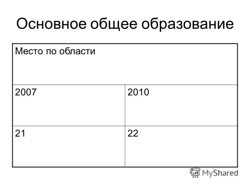 Основное общее образование Место по области 20072010 2122