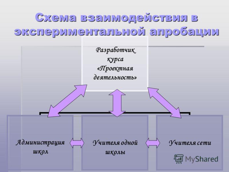 Схема взаимодействия в экспериментальной апробации
