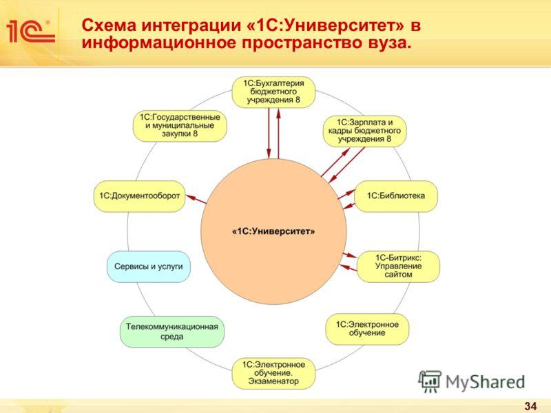 34 Схема интеграции «1С:Университет» в информационное пространство вуза.