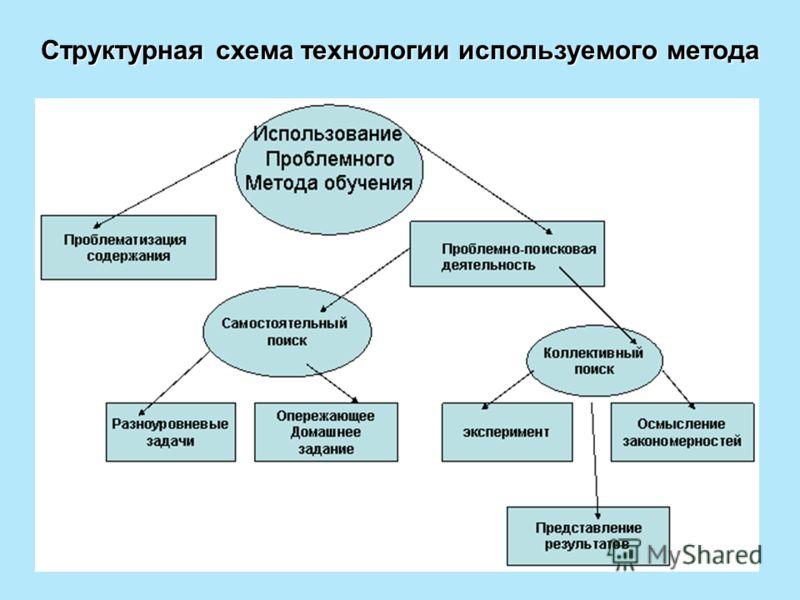 Структурная схема технологии используемого метода